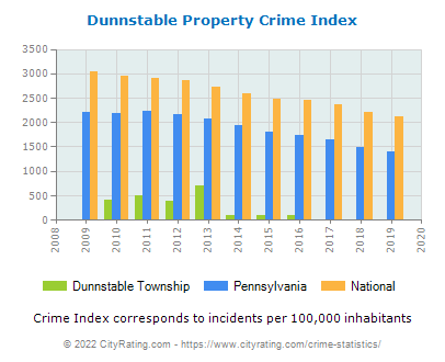 Dunnstable Township Property Crime vs. State and National Per Capita