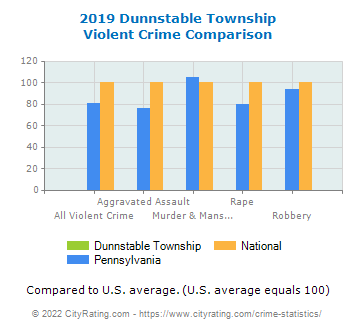 Dunnstable Township Violent Crime vs. State and National Comparison