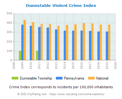Dunnstable Township Violent Crime vs. State and National Per Capita