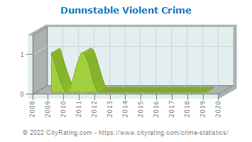 Dunnstable Township Violent Crime