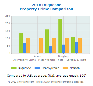 Duquesne Property Crime vs. State and National Comparison