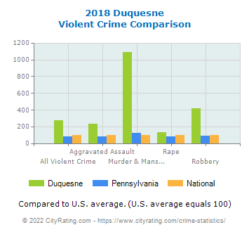 Duquesne Violent Crime vs. State and National Comparison