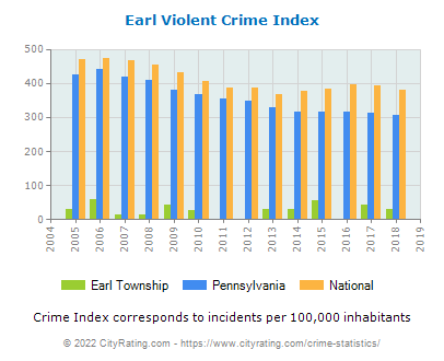 Earl Township Violent Crime vs. State and National Per Capita