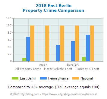 East Berlin Property Crime vs. State and National Comparison