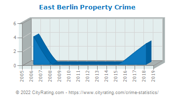 East Berlin Property Crime