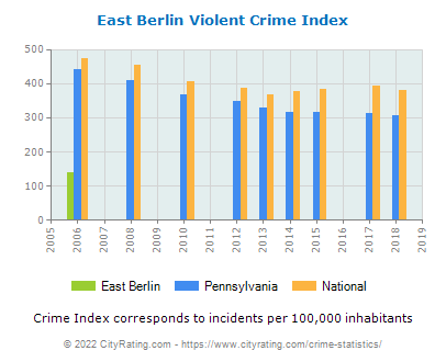 East Berlin Violent Crime vs. State and National Per Capita