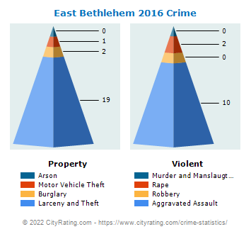 East Bethlehem Township Crime 2016