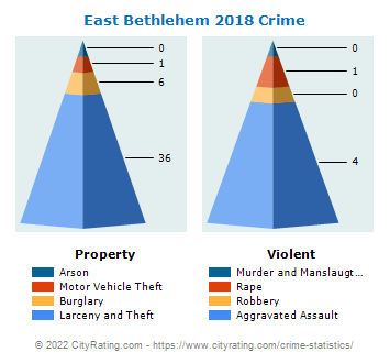 East Bethlehem Township Crime 2018
