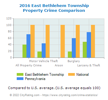 East Bethlehem Township Property Crime vs. State and National Comparison