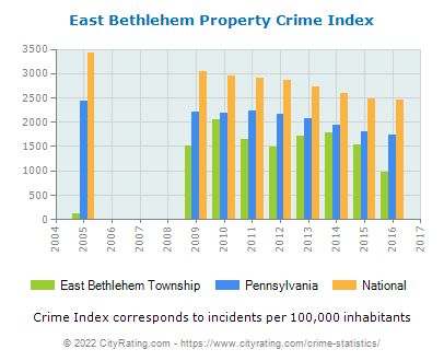 East Bethlehem Township Property Crime vs. State and National Per Capita