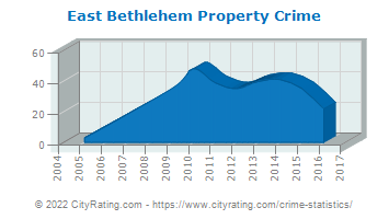 East Bethlehem Township Property Crime