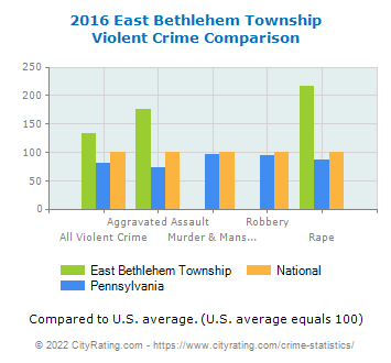 East Bethlehem Township Violent Crime vs. State and National Comparison