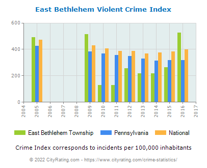 East Bethlehem Township Violent Crime vs. State and National Per Capita