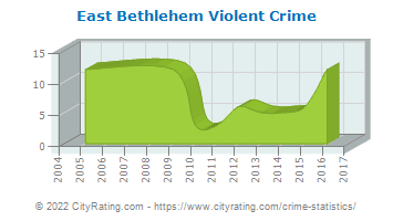 East Bethlehem Township Violent Crime