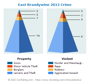 East Brandywine Township Crime 2012