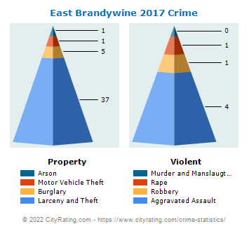 East Brandywine Township Crime 2017