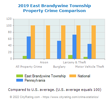 East Brandywine Township Property Crime vs. State and National Comparison