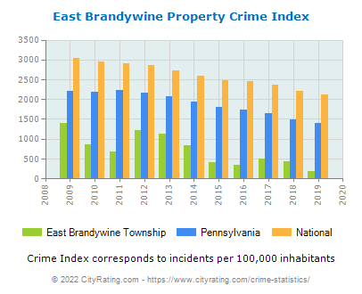 East Brandywine Township Property Crime vs. State and National Per Capita
