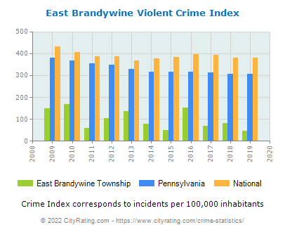 East Brandywine Township Violent Crime vs. State and National Per Capita
