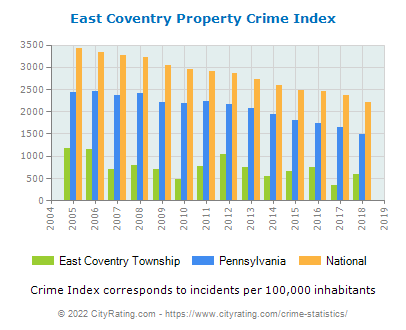 East Coventry Township Property Crime vs. State and National Per Capita