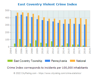 East Coventry Township Violent Crime vs. State and National Per Capita