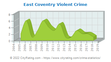 East Coventry Township Violent Crime