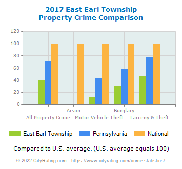 East Earl Township Property Crime vs. State and National Comparison