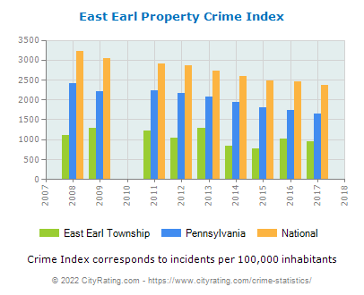 East Earl Township Property Crime vs. State and National Per Capita