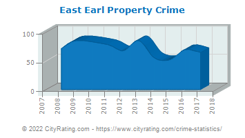 East Earl Township Property Crime