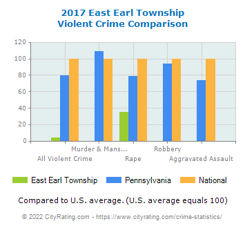 East Earl Township Violent Crime vs. State and National Comparison
