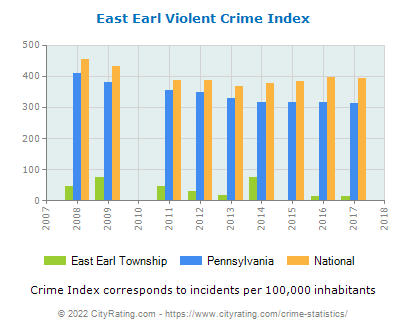 East Earl Township Violent Crime vs. State and National Per Capita