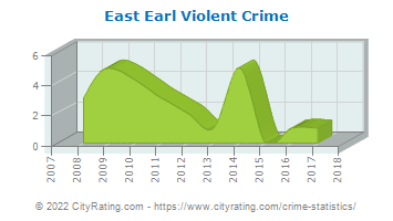 East Earl Township Violent Crime