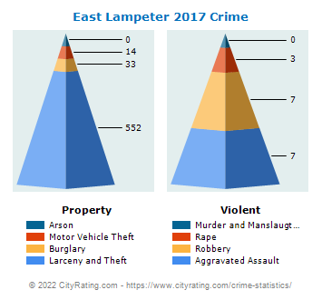 East Lampeter Township Crime 2017