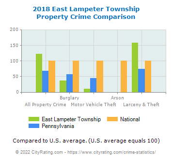 East Lampeter Township Property Crime vs. State and National Comparison