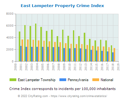 East Lampeter Township Property Crime vs. State and National Per Capita