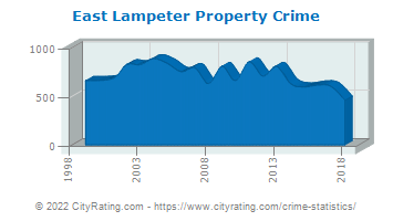 East Lampeter Township Property Crime