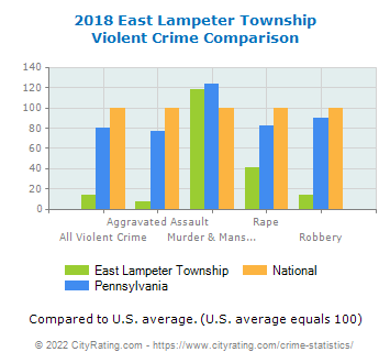 East Lampeter Township Violent Crime vs. State and National Comparison