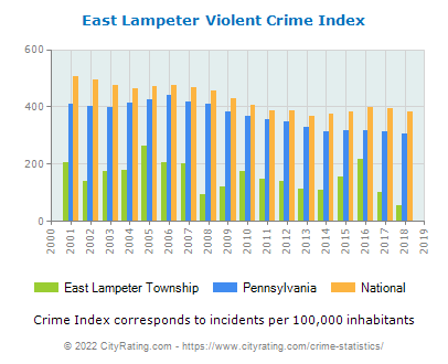 East Lampeter Township Violent Crime vs. State and National Per Capita