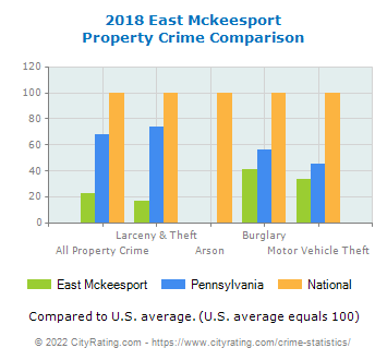 East Mckeesport Property Crime vs. State and National Comparison