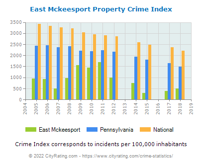 East Mckeesport Property Crime vs. State and National Per Capita