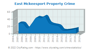 East Mckeesport Property Crime