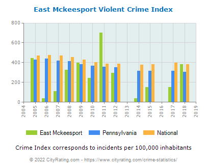 East Mckeesport Violent Crime vs. State and National Per Capita