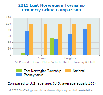 East Norwegian Township Property Crime vs. State and National Comparison
