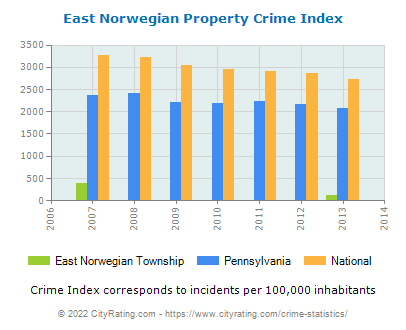 East Norwegian Township Property Crime vs. State and National Per Capita
