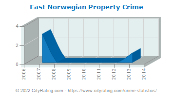 East Norwegian Township Property Crime
