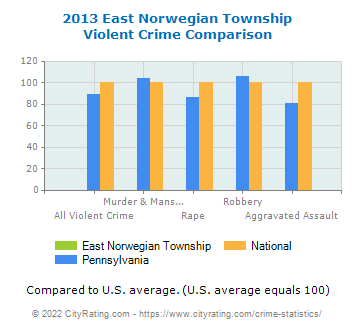 East Norwegian Township Violent Crime vs. State and National Comparison