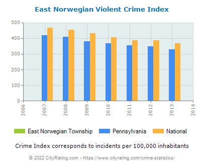 East Norwegian Township Violent Crime vs. State and National Per Capita