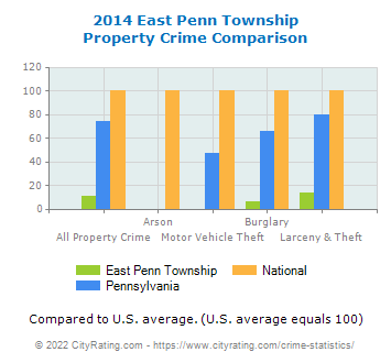 East Penn Township Property Crime vs. State and National Comparison