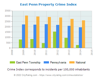 East Penn Township Property Crime vs. State and National Per Capita