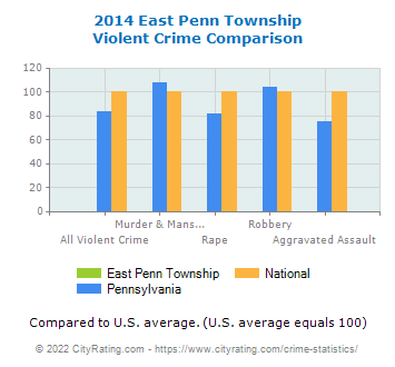 East Penn Township Violent Crime vs. State and National Comparison